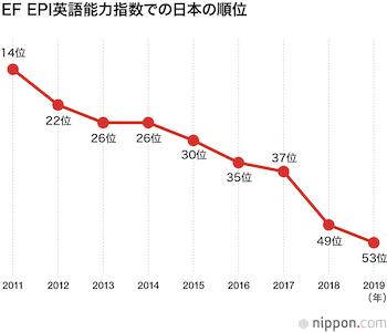 英語能力指数グラフ